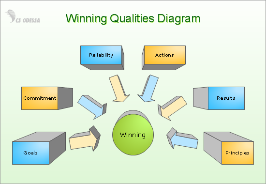 Winning Qualities Block Diagram