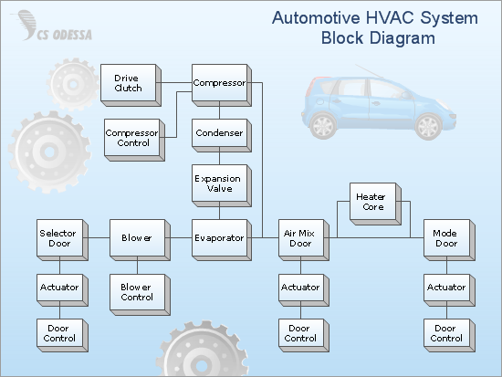Automotive HVAC System Block Diagram