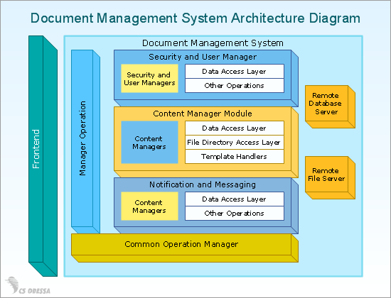 Document Management System Architecture Diagram