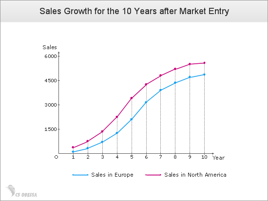 Annual Sales Growth after Market Entry