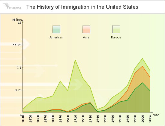 Area Chart of the US Immigration History