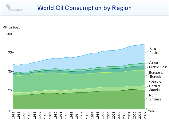 World Oil Consumption Area Chart