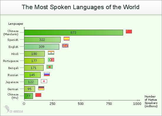 The Most Spoken Languages of the World