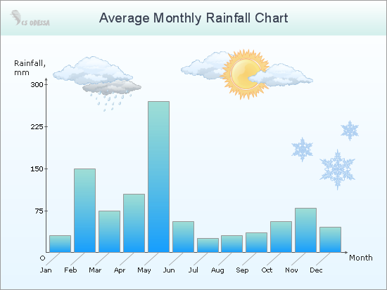 Average Monthly Rainfall Chart