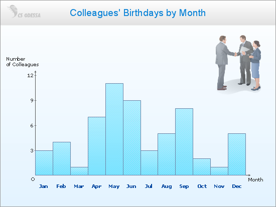 Colleagues Birthdays by Month