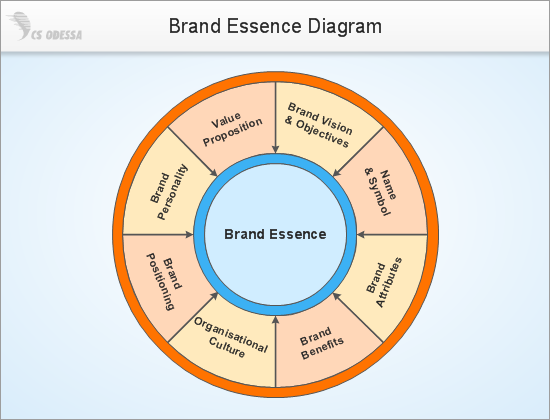 Brand Essence Model Diagram