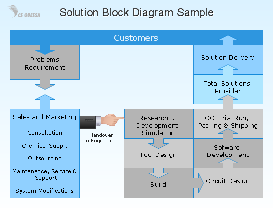 Total Solution Process Diagram