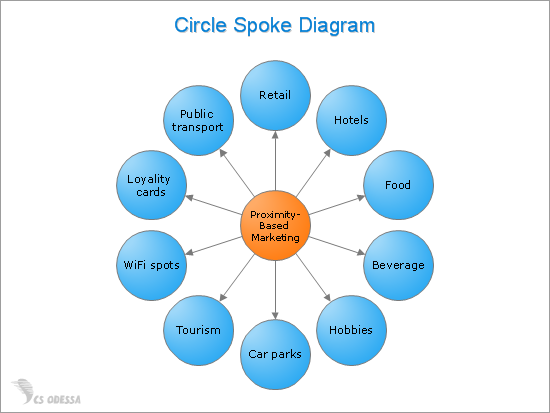Proximity Based Marketing Circle-Spoke Diagram