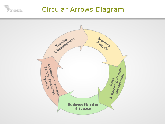 Circular Arrows Interaction Diagram