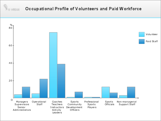 Occupational Profile of Volunteers and Paid Workforce