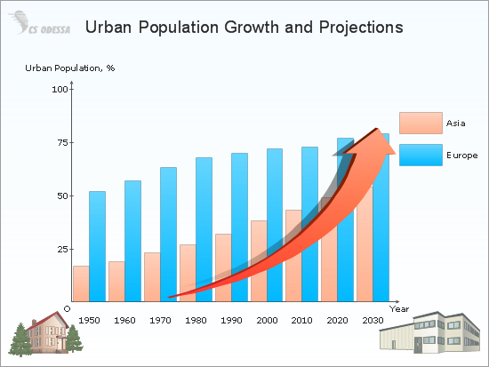 Urban Population Growth and Projections