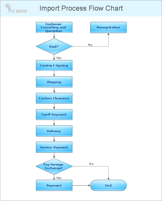 Import Process Flowchart