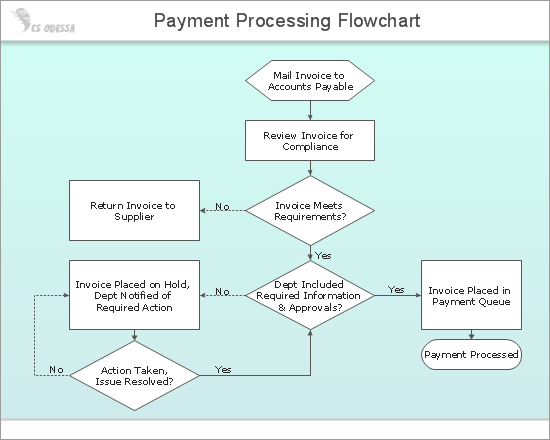 Payment Processing Flowchart