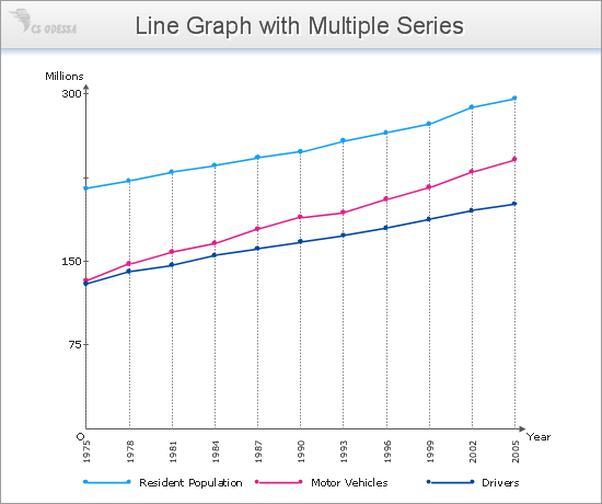 Line Graph Multiple