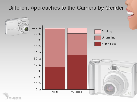 Different Approaches to the Camera by Gender