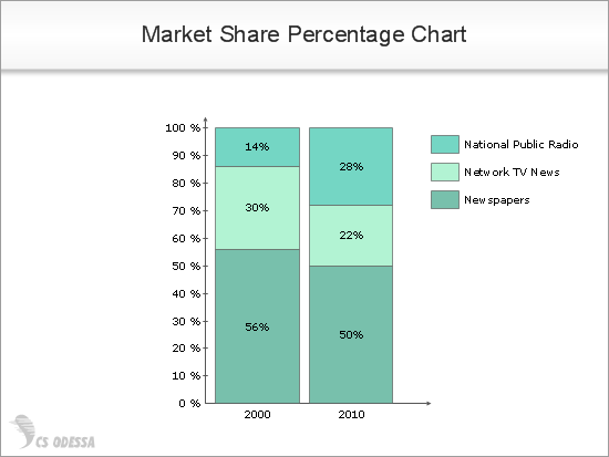 Market Share Percentage Chart