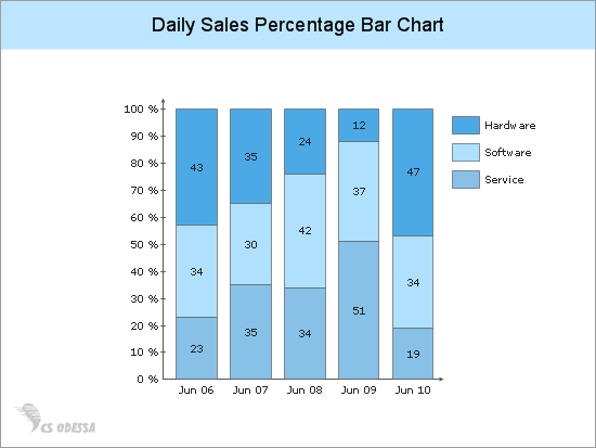 Daily Sales Percentage Bar Chart