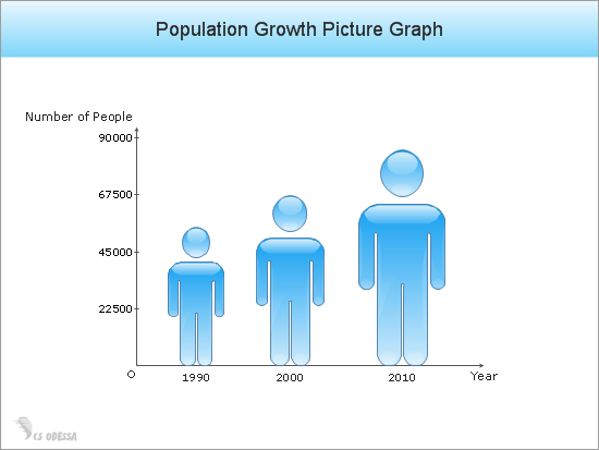 Population Growth Picture Graph