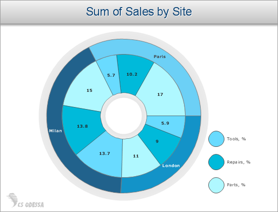Sum of Sales by Site