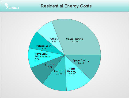 Energy Consumption Chart