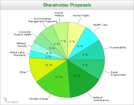 Shareholder Proposals Pie Chart