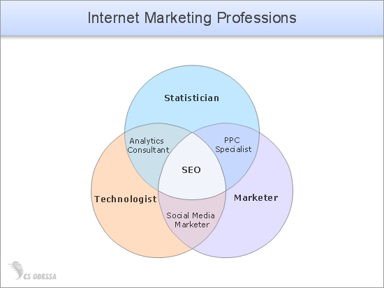 Internet Marketing Professions