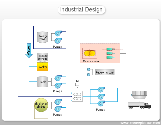 Process Flow Diagram - Industrial Design