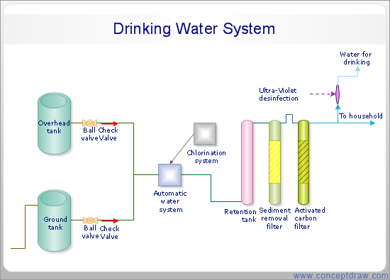 Process Flow Diagram - Drinking Water System
