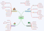 MINDMAP Applications